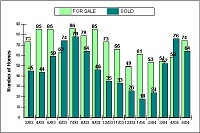 Number of homes for sale versus sold